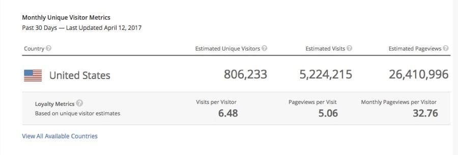Cách kiểm tra lượng truy cập website bất kỳ!