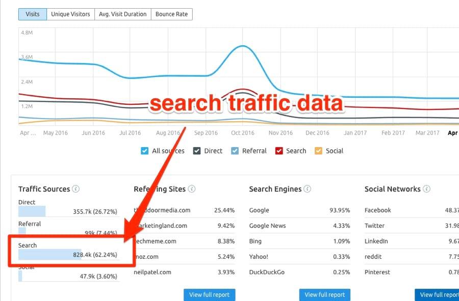 Cách kiểm tra lượng truy cập website bất kỳ! 4
