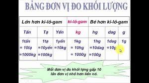 Cach Doi Don Vi Do Luong