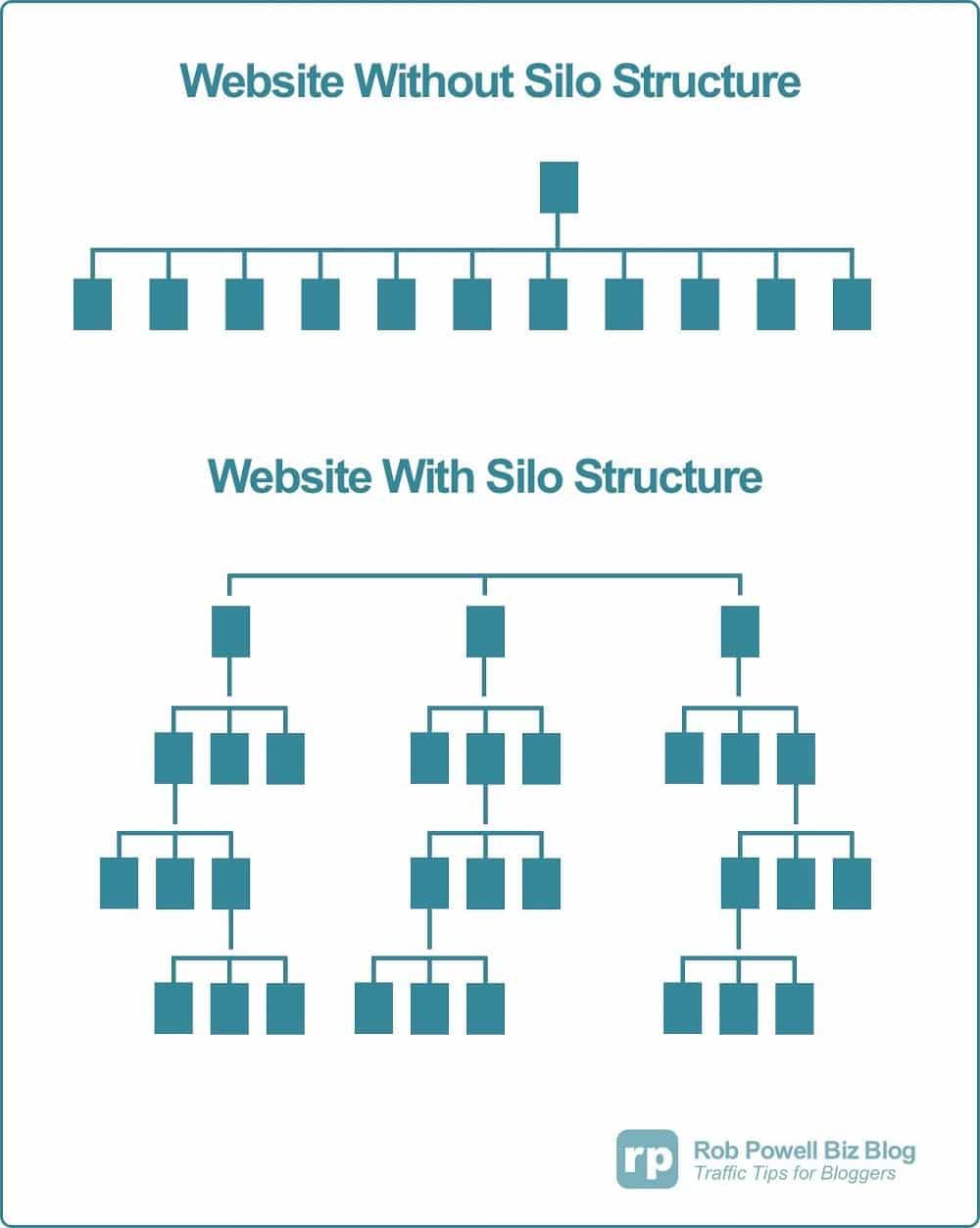 Cấu trúc Silo là gì? Cấu trúc silo hiệu quả đánh bại website đối thủ