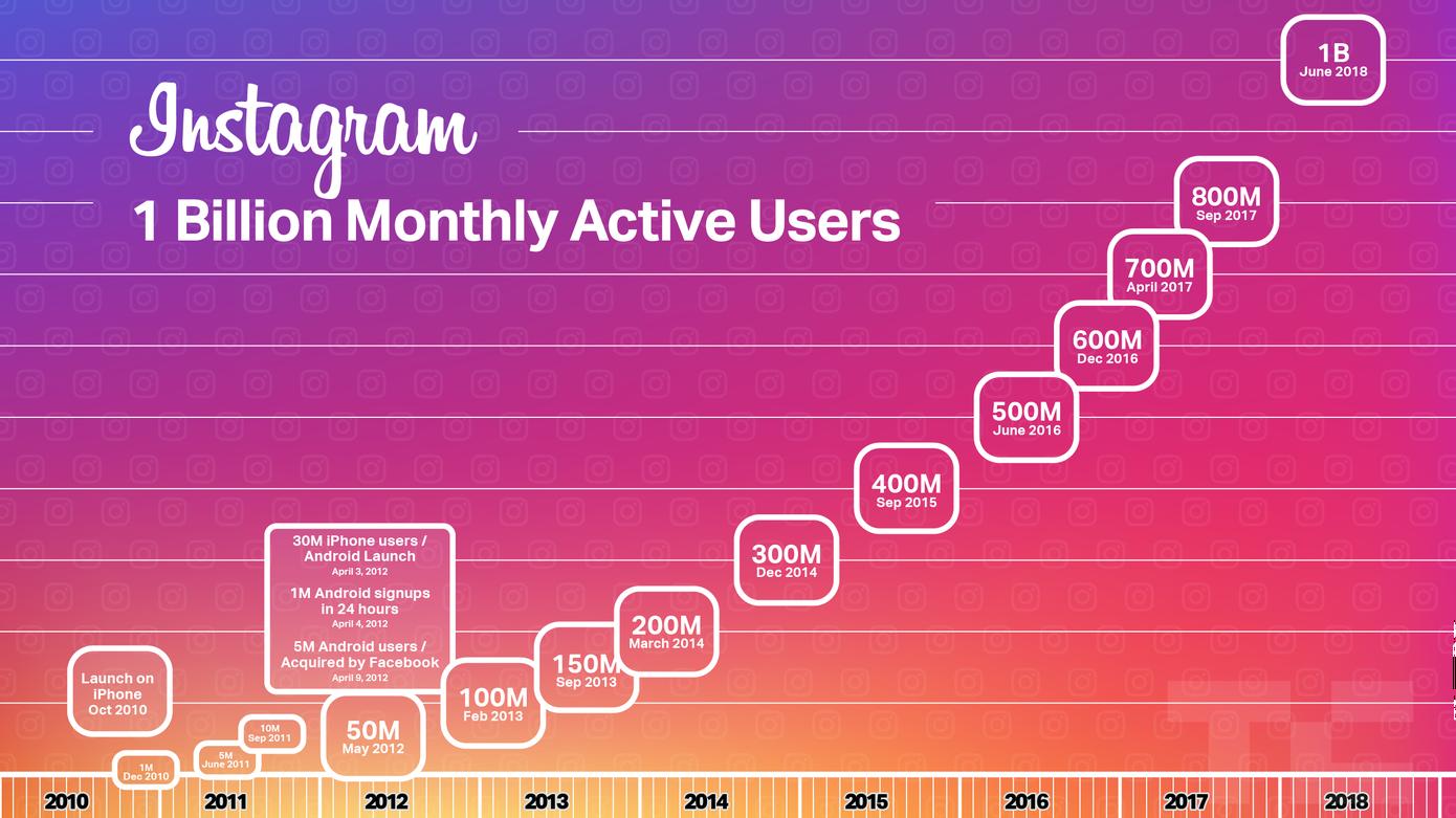 Instagram đã có hơn 1 tỉ người dùng trên toàn cầu | Tinh tế